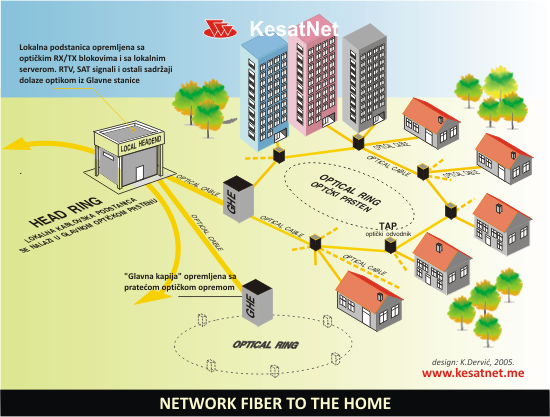 NETWORK_FIBER_TO_THE_HOME