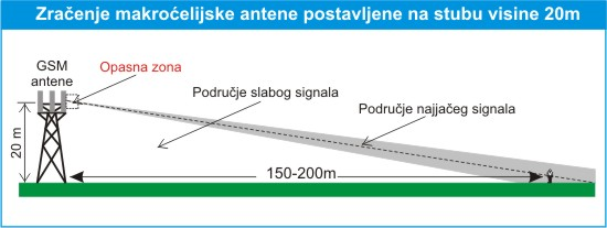 base_station620