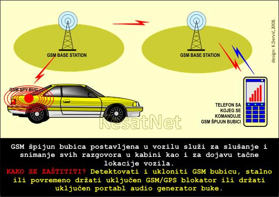SPY_GSM_BUG_CARS