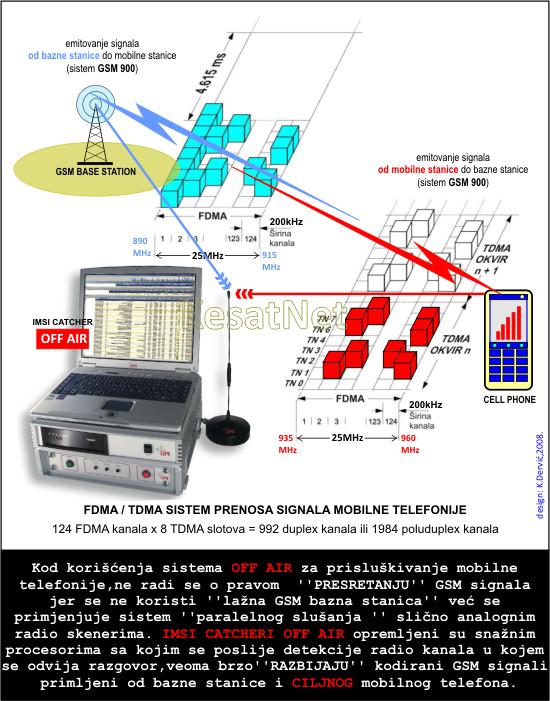 SPY_IMSI_CATCHER_OFF_AIR