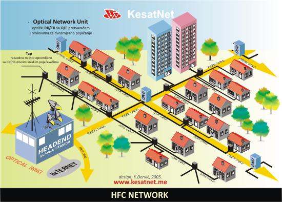 HFC_NETWORK