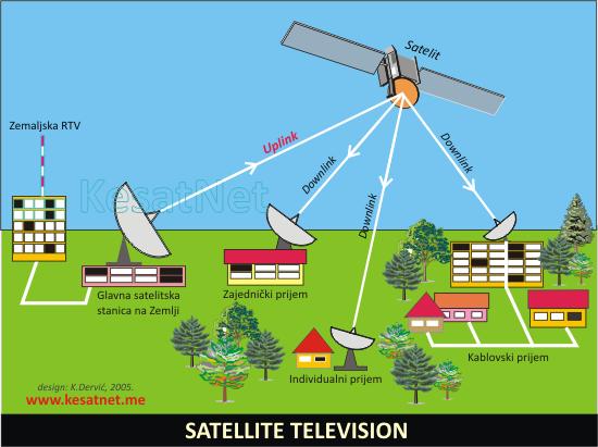 satellite_television_310
